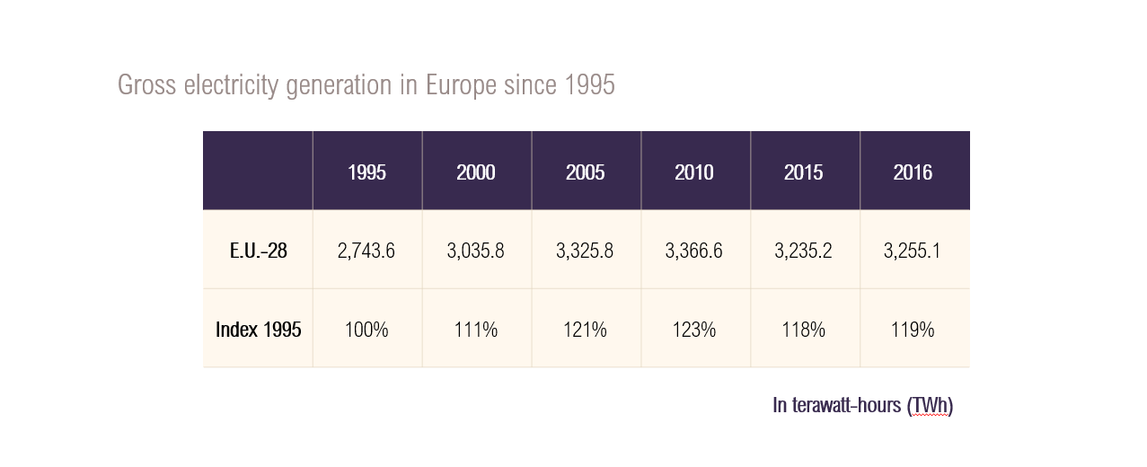 Table of gross electricity generation in the European Union since 1995